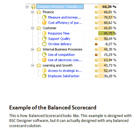Balanced Scorecard Examples - Step by Step Guide!